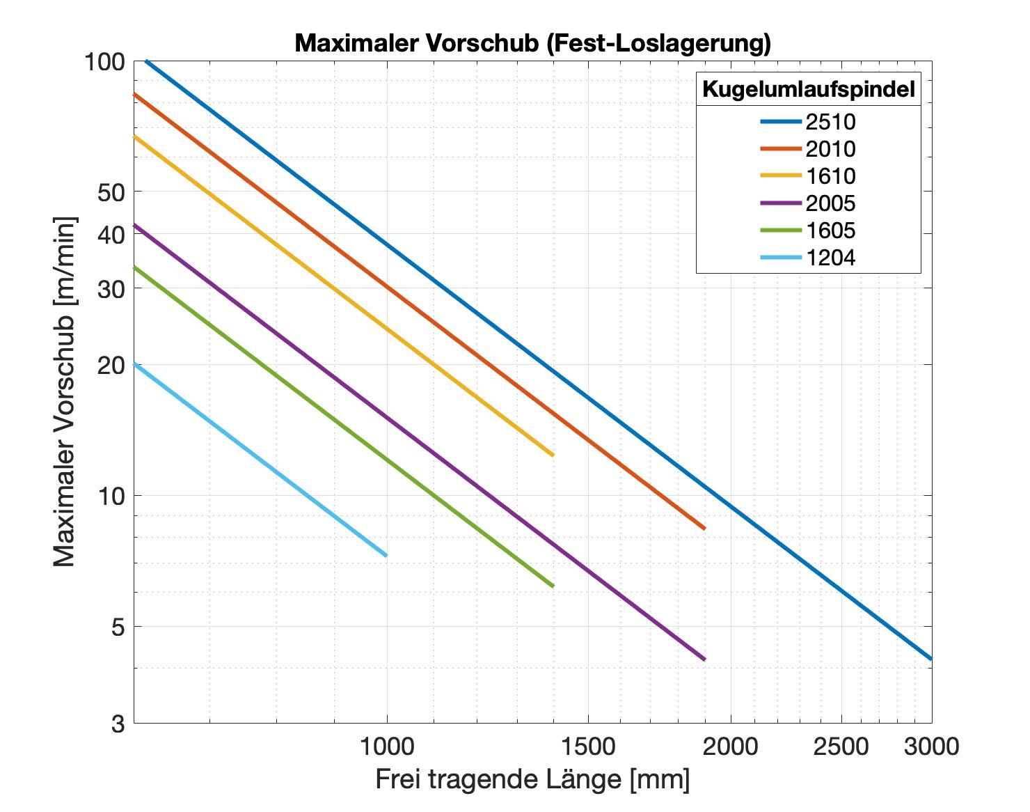 Diagramm zur Auslegung von Kugelumlaufspindeln